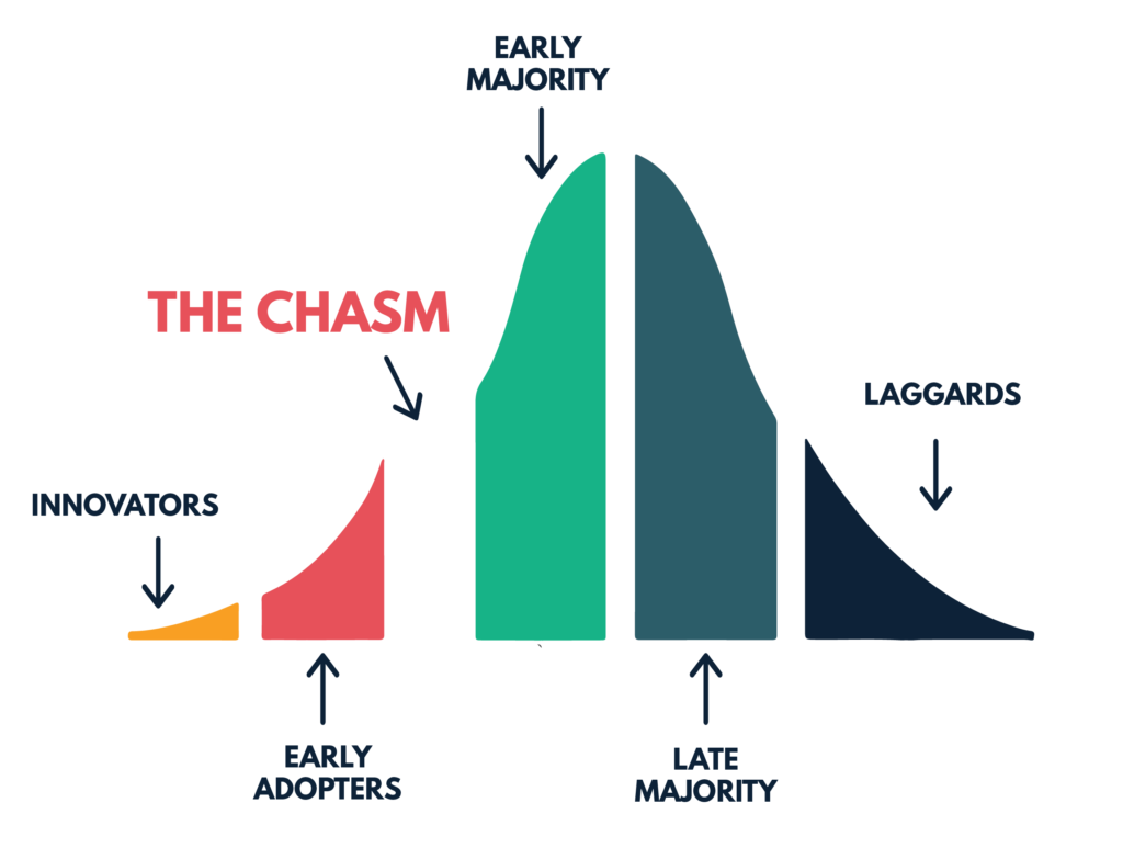 Chasm-Curve
