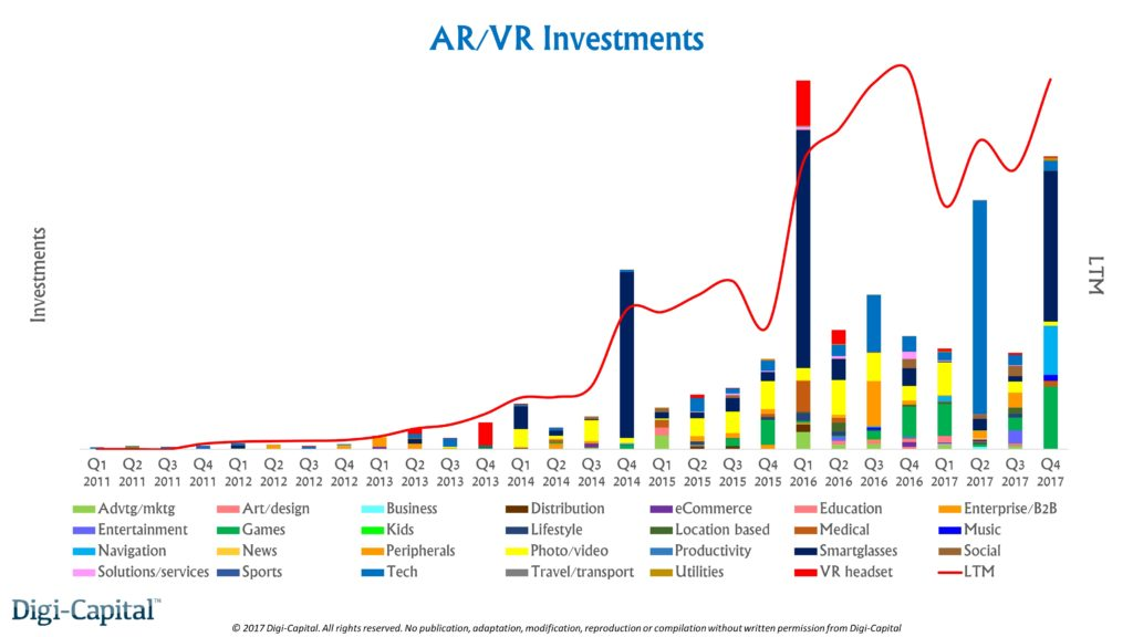 AR/VR-Investments