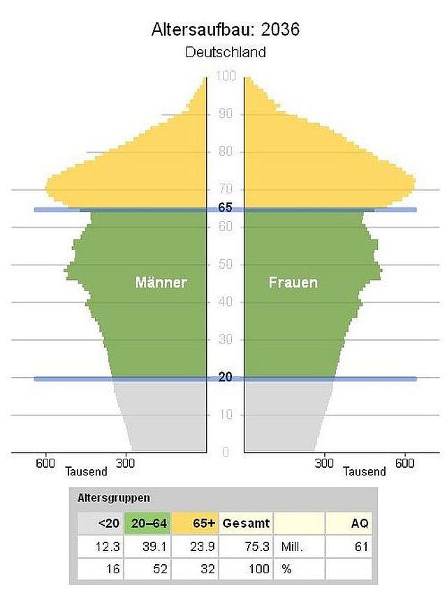 Bevölkerung im Wandel