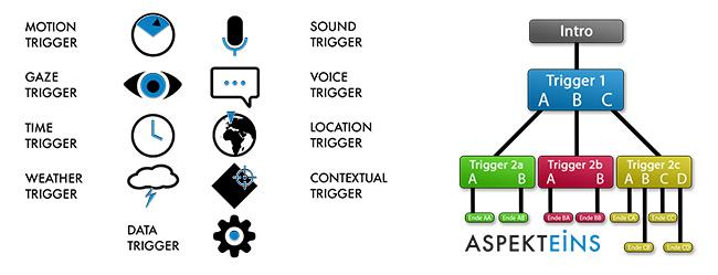 HRVR - Trigger und Entscheidungsbaum